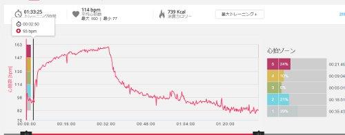 踏み台昇降後の心拍数の減少